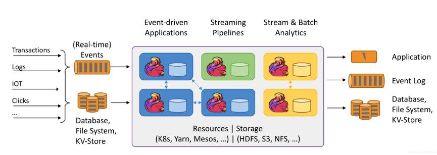 通过Flink+NBI可视化构建实时分析系统