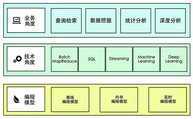 解析大数据平台的数据处理