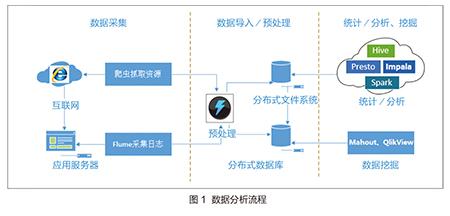 Hadoop环境中管理大数据存储八大技巧