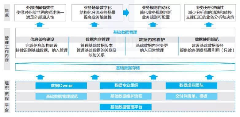 数据业务化_线上化业务风险_什么是业务化