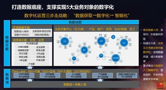 什么是业务化_数据业务化_线上化业务风险