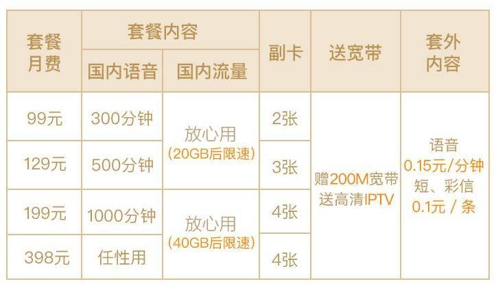 联通透露iPhone5s/5c可在249个国家地区漫游