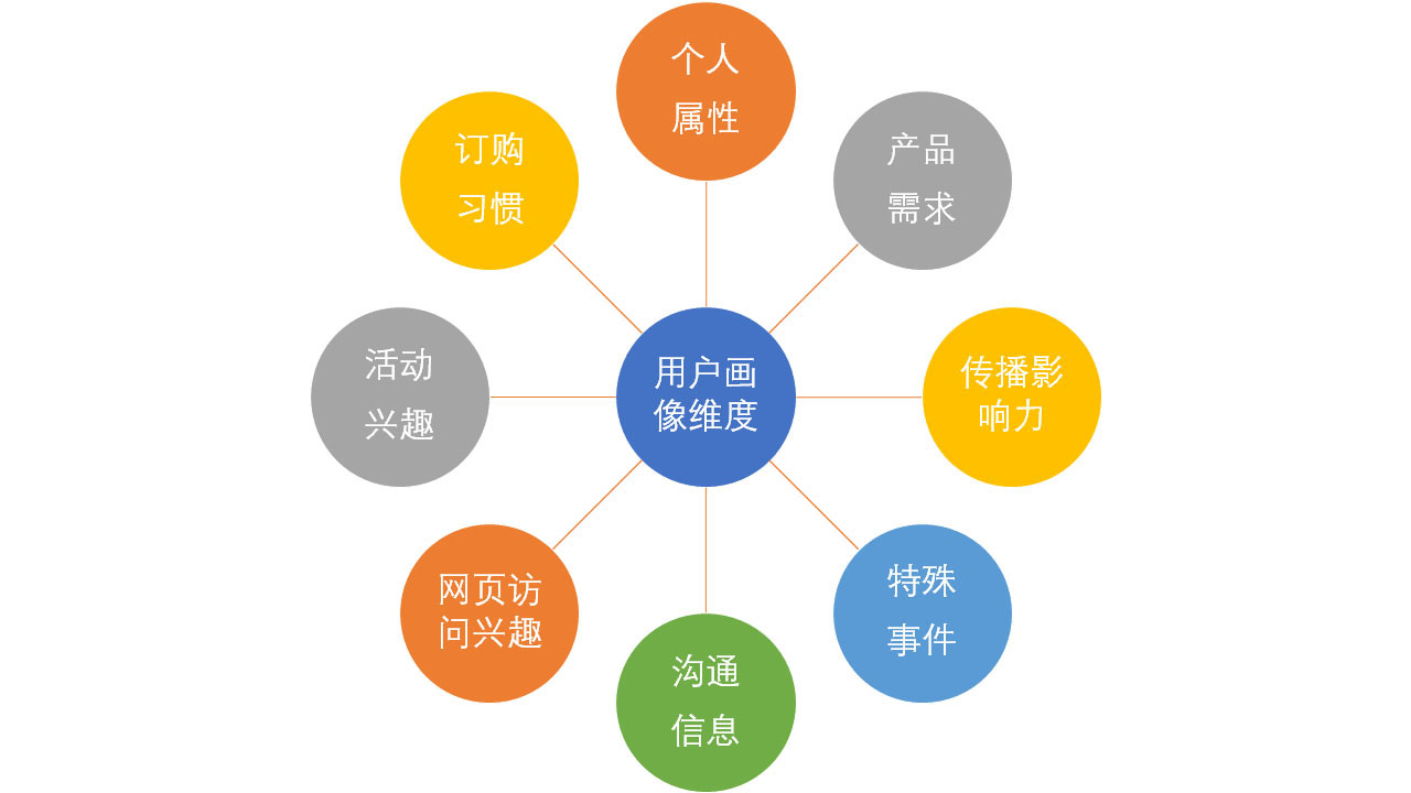 大数据精准营销案例_北京运营商精准大数据营销_大数据时代精准营销