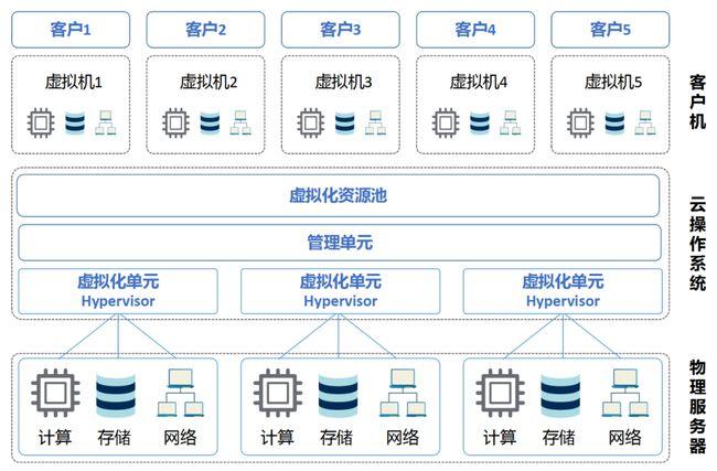 数据业务和话音业务的特点_华为始终连接数据业务_移动随e行wlan业务怎么连接