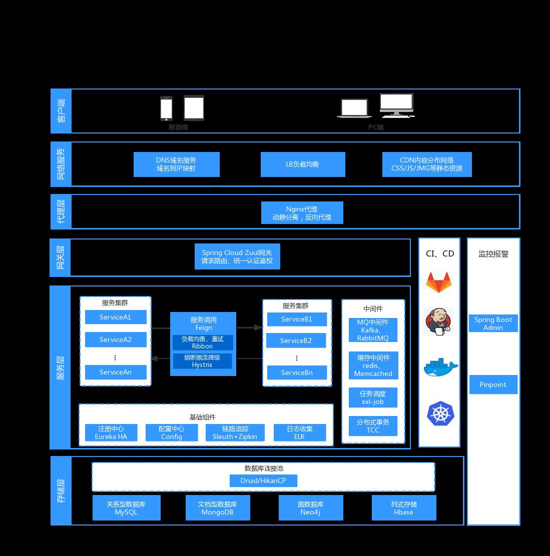 华为始终连接数据业务_移动随e行wlan业务怎么连接_数据业务和话音业务的特点