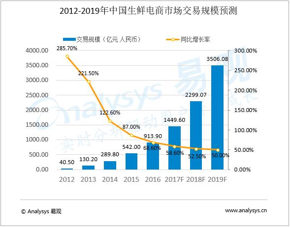 易观:中国生鲜电商市场发展趋势预测2016-2019