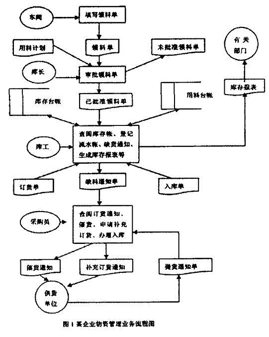(转)业务流程图与数据流程图的区别