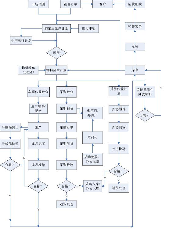 某服装店的服装采购业务由采购负责 数据流程图_业务流程图数据流程图_业务流程图,数据流程图