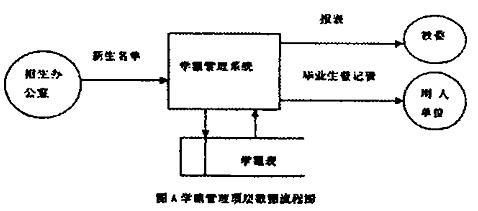 业务流程图,数据流程图