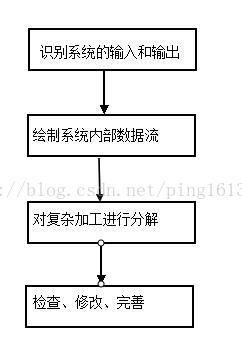 业务流程图数据流程图
