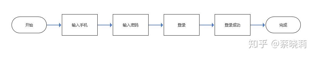 大厂方法论:如何画一份完美的业务流程图?
