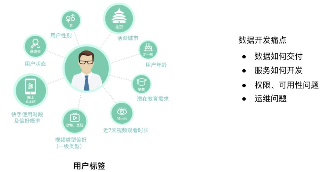 大数据服务化平台